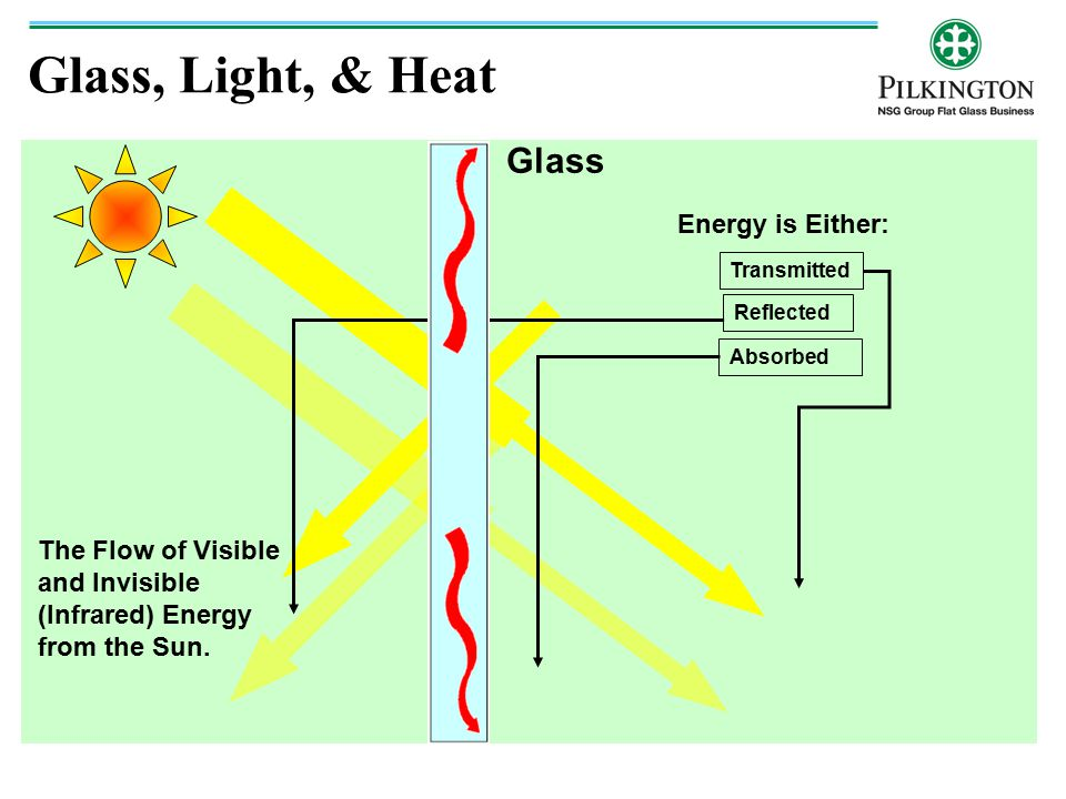 Glass, Light, & Heat Glass Energy is Either: