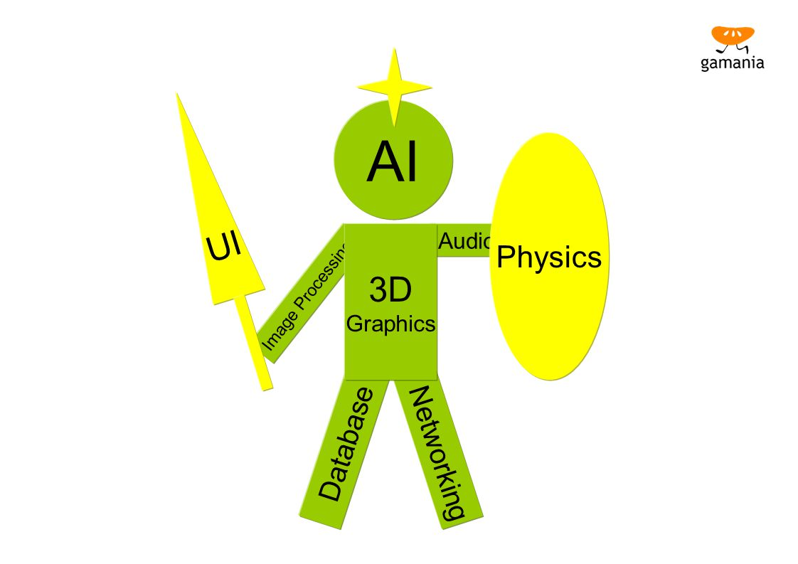 AI UI 3D Physics Database Networking Audio Graphics Image Processing