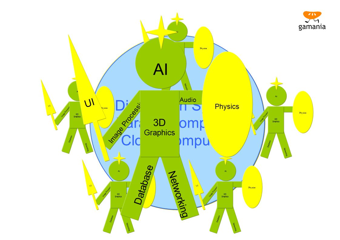 AI UI 3D Database Networking Distribution System Parallel Computing