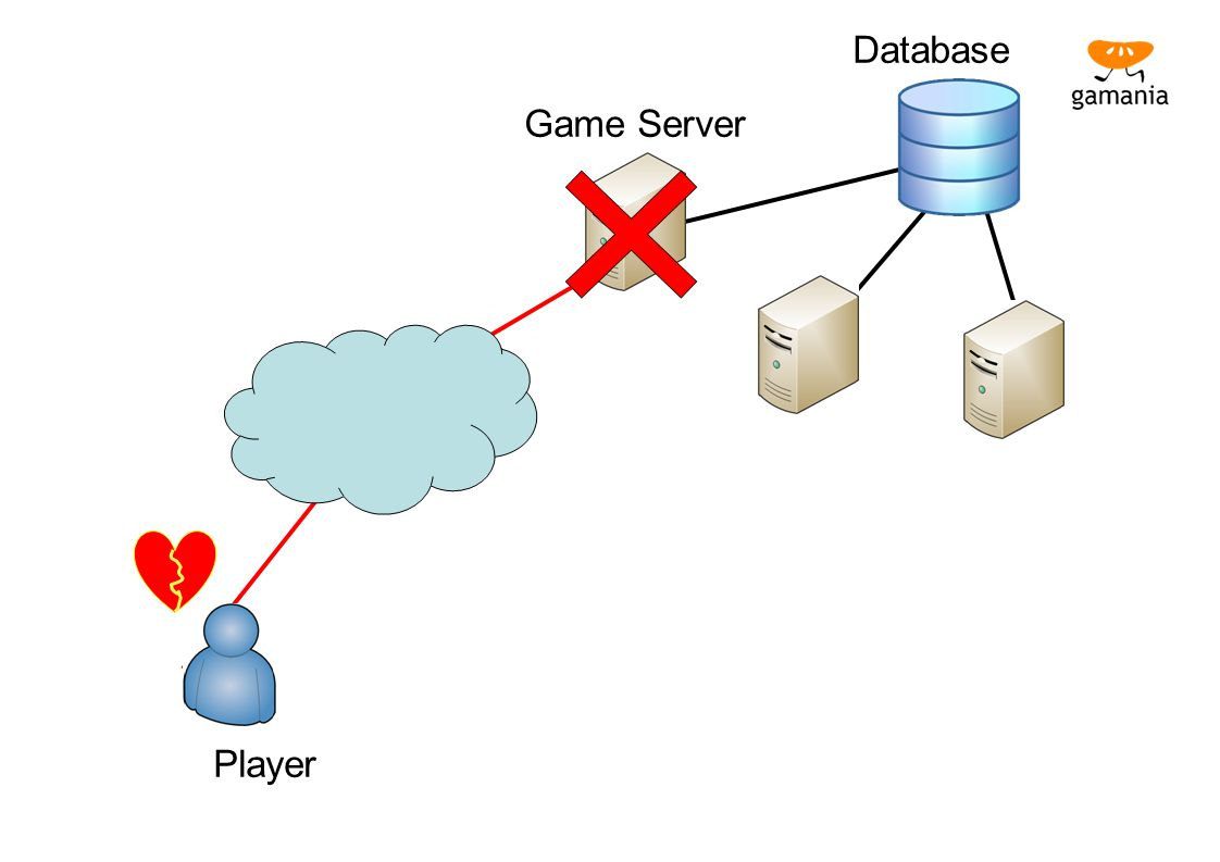 Database Game Server Player