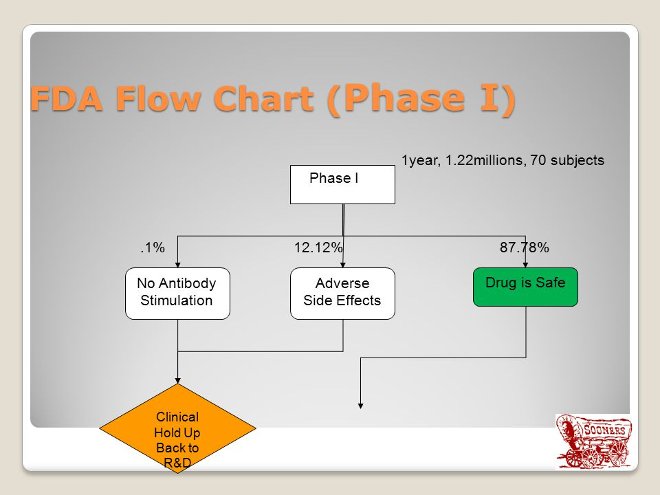 FDA Flow Chart (Phase I)
