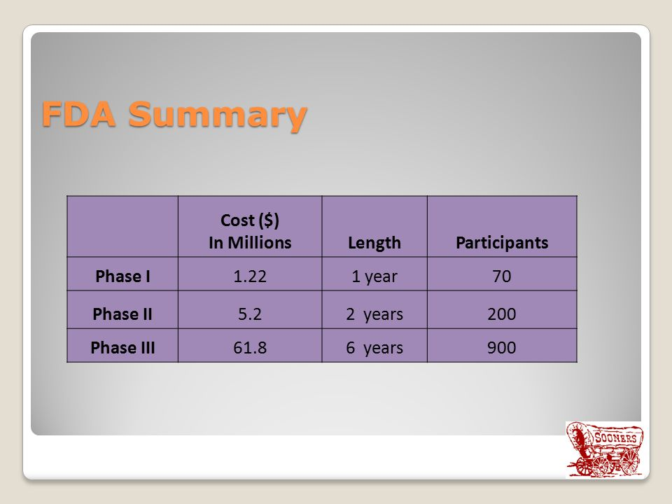 FDA Summary Cost ($) In Millions Length Participants Phase I 1.22