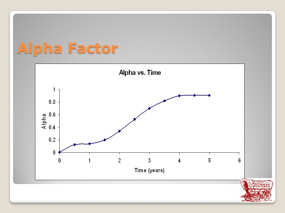 Alpha Factor Data taken from a previous study