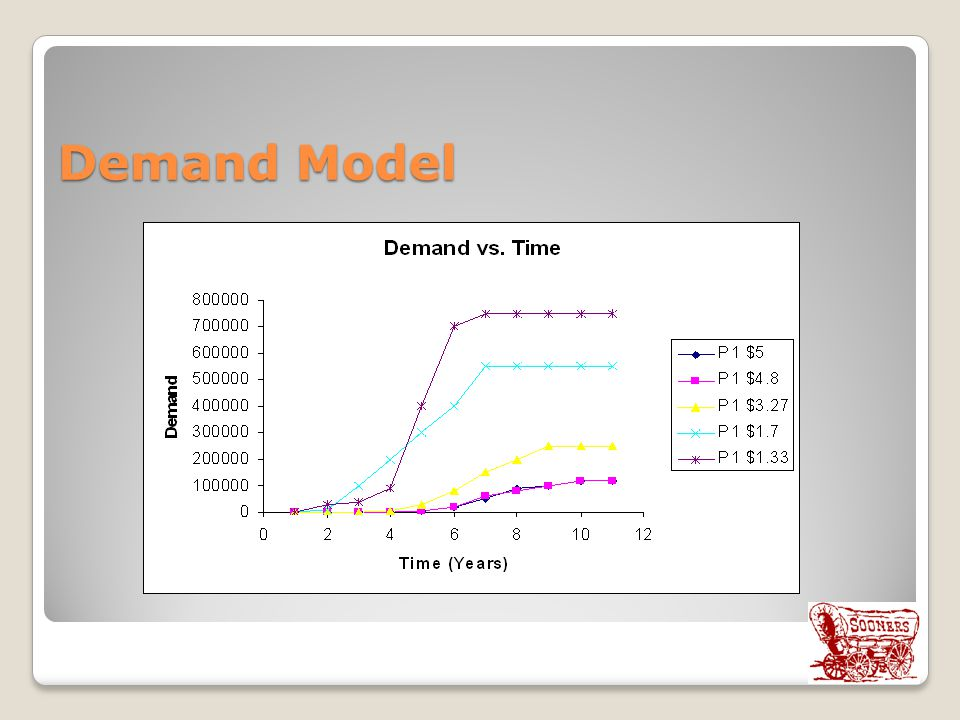 Demand Model Different Scenarios, compared to other drugs,