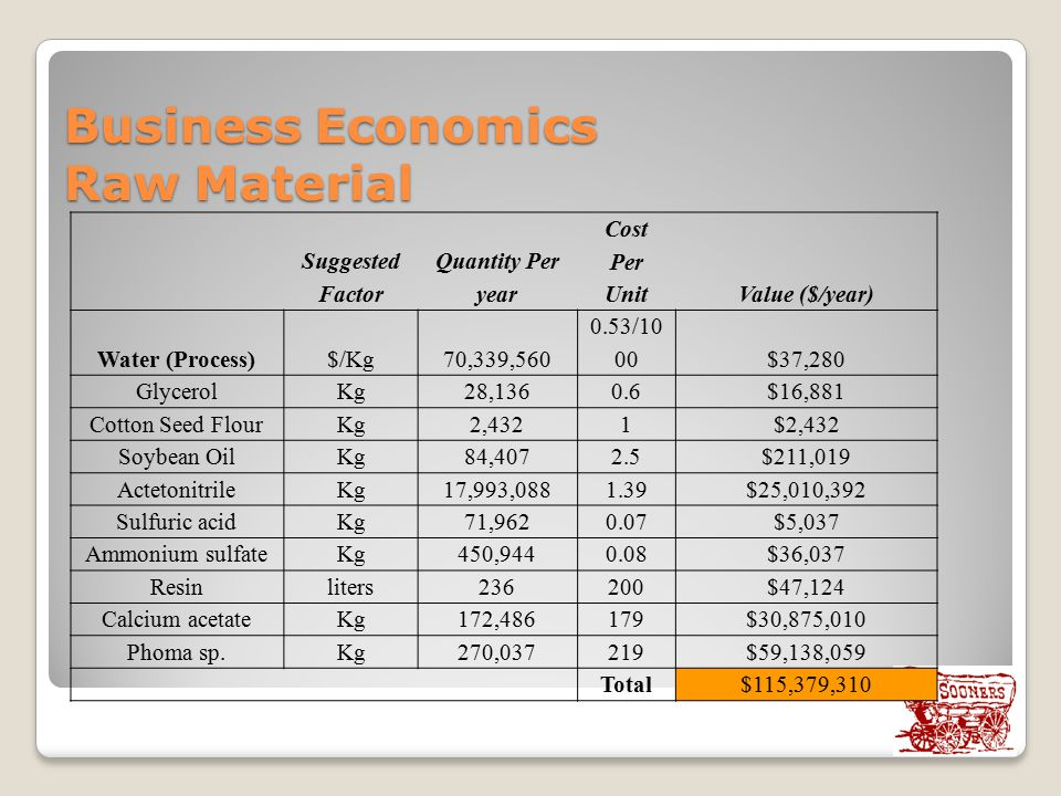Business Economics Raw Material
