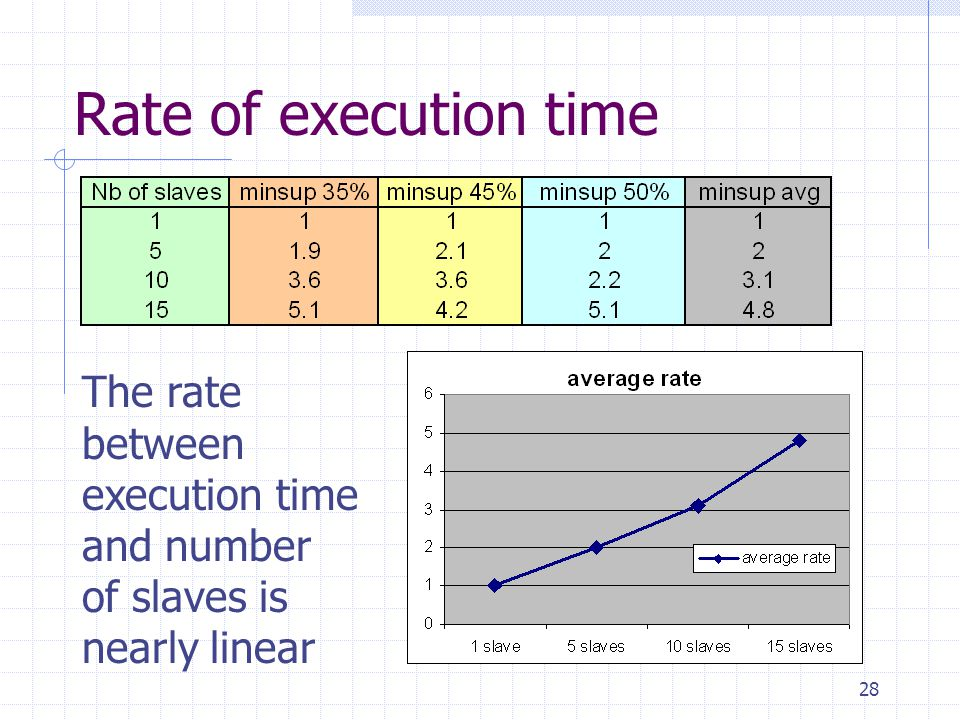 Rate of execution time The rate between execution time and number of slaves is nearly linear