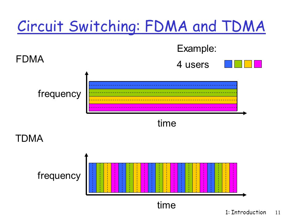 Circuit Switching: FDMA and TDMA