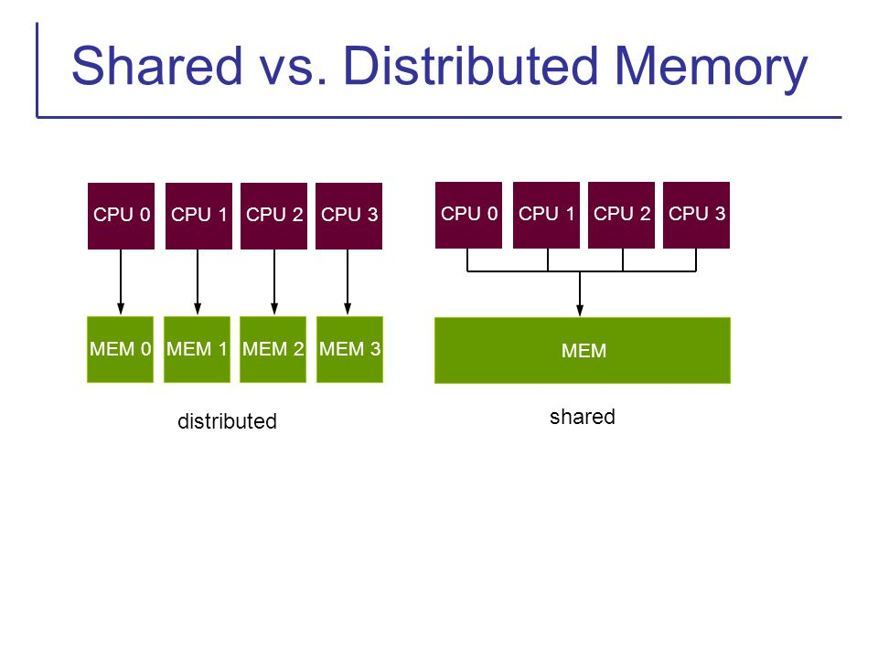 Shared vs. Distributed Memory
