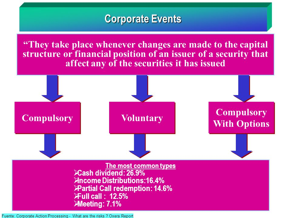 Acsda Seminar Central Securities Depositories Settlement Systems - Type-of-corporate-events