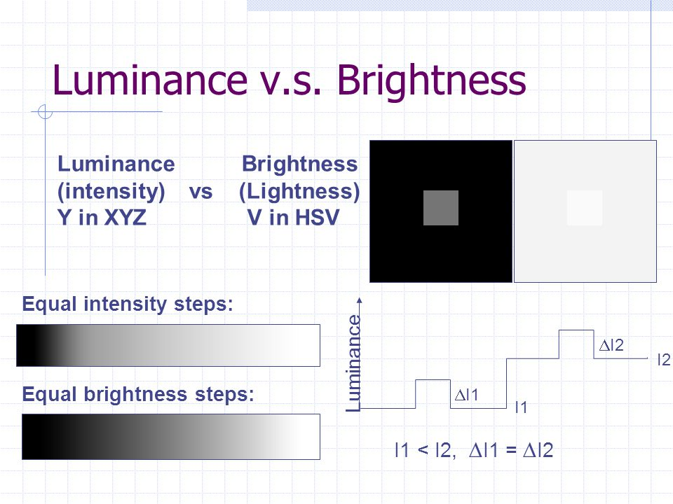 Luminance v.s. Brightness