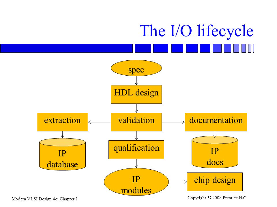 The I/O lifecycle spec HDL design extraction validation documentation
