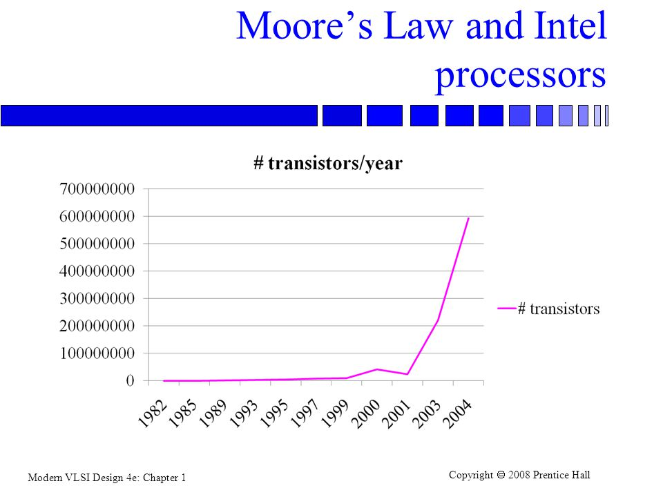 Moore's Law and Intel processors