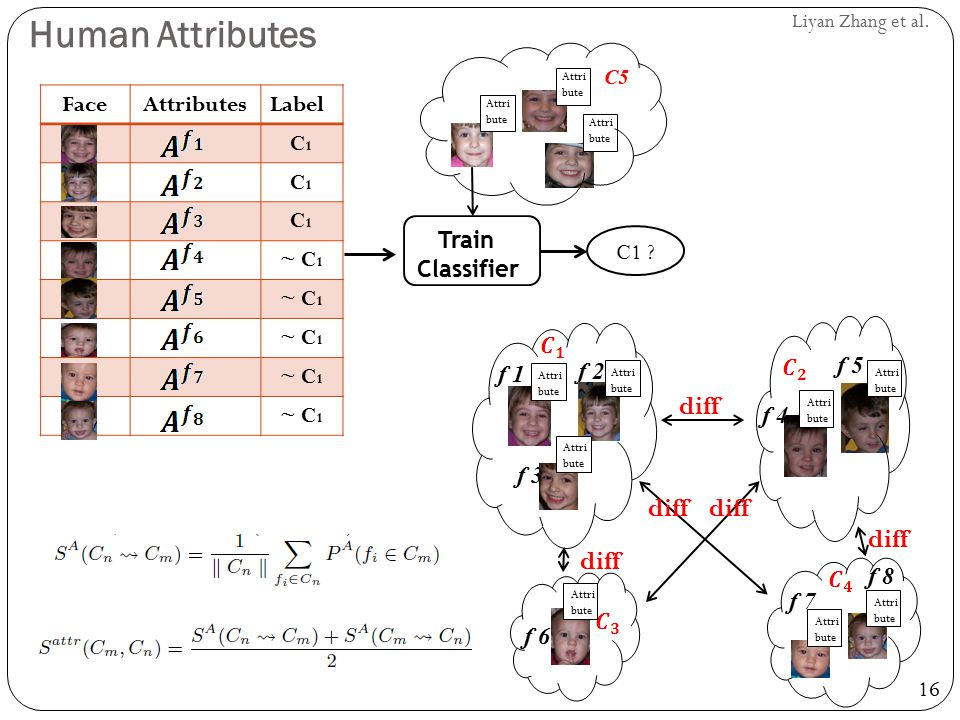 Human Attributes diff Face Attributes Label C1 ~ C1 Train Classifier
