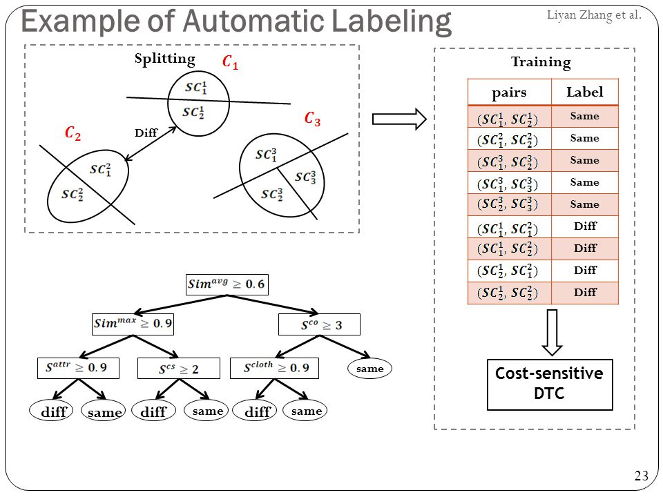 Example of Automatic Labeling