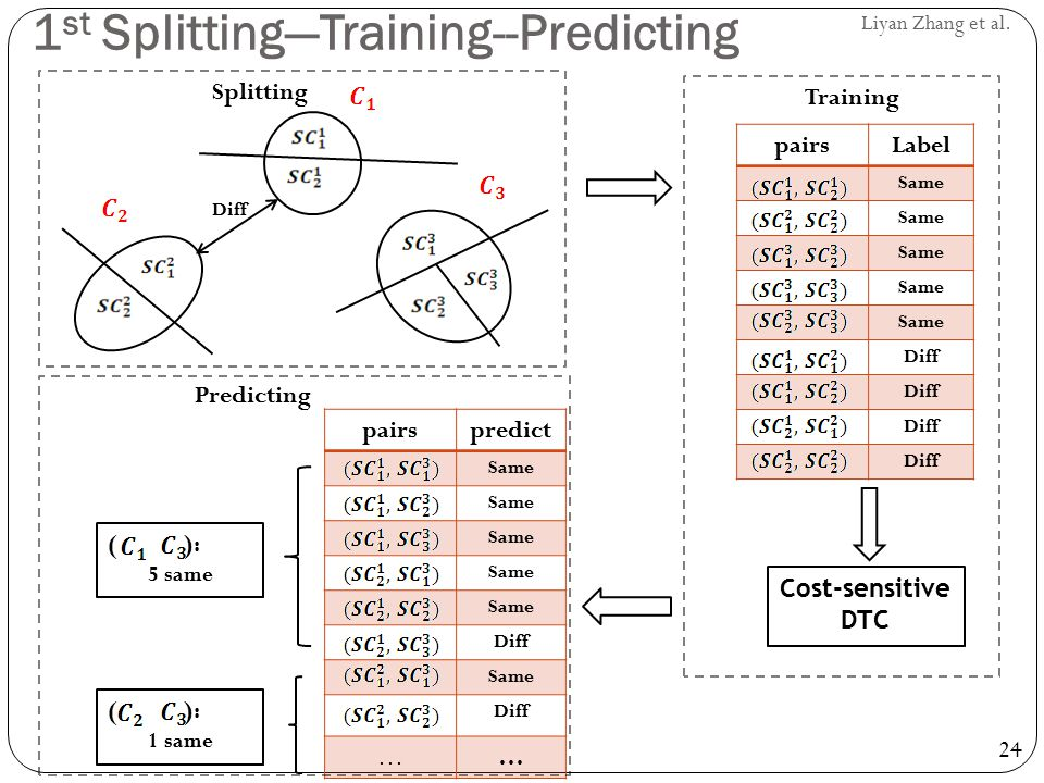 1st Splitting—Training--Predicting