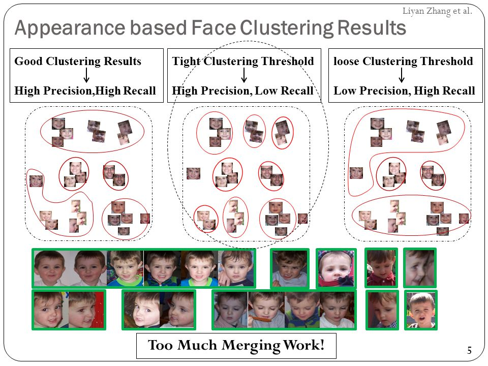 Appearance based Face Clustering Results