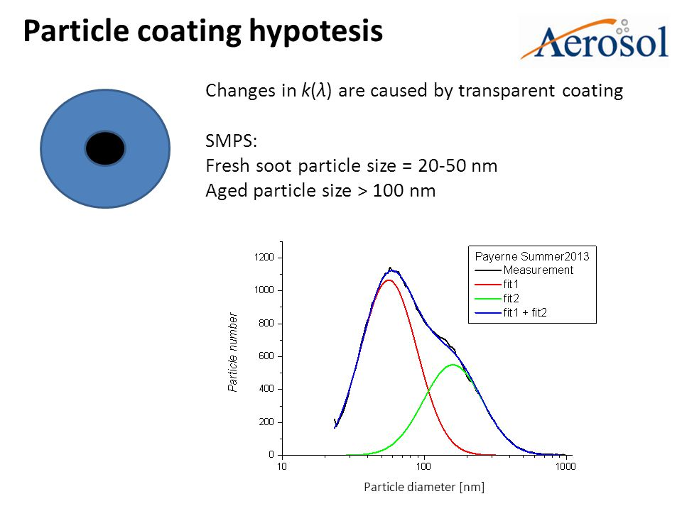 Particle coating hypotesis