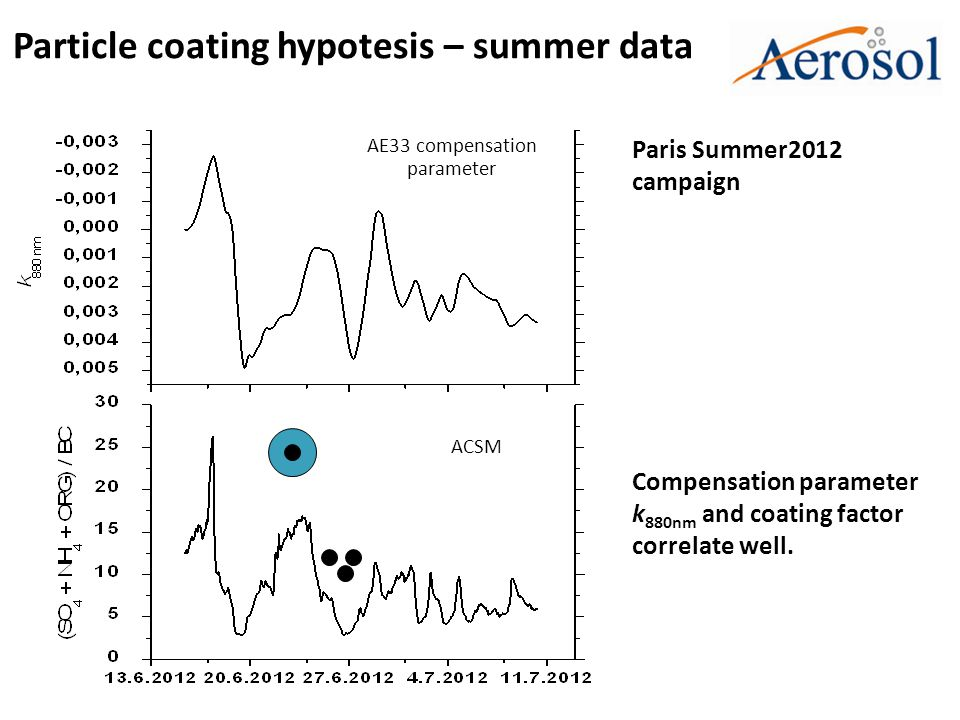 Particle coating hypotesis – summer data