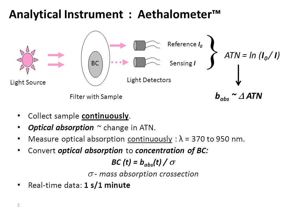 Analytical Instrument : Aethalometer™