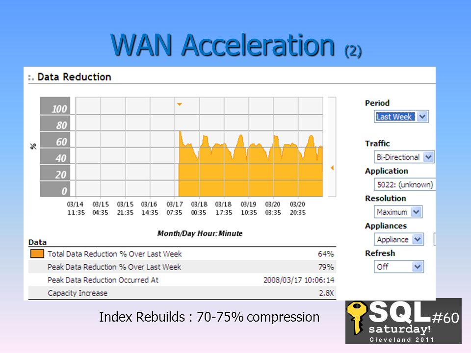 WAN Acceleration (2) Index Rebuilds : 70-75% compression