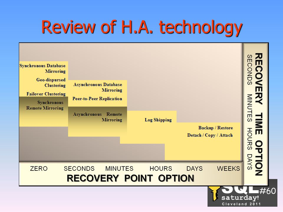 Review of H.A. technology