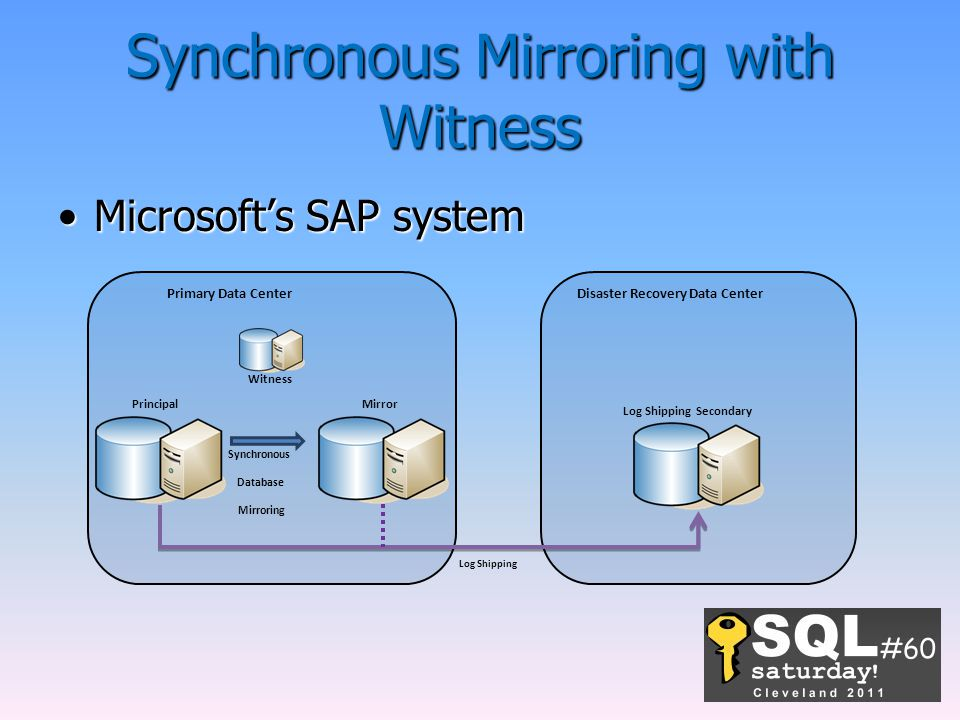 Synchronous Mirroring with Witness