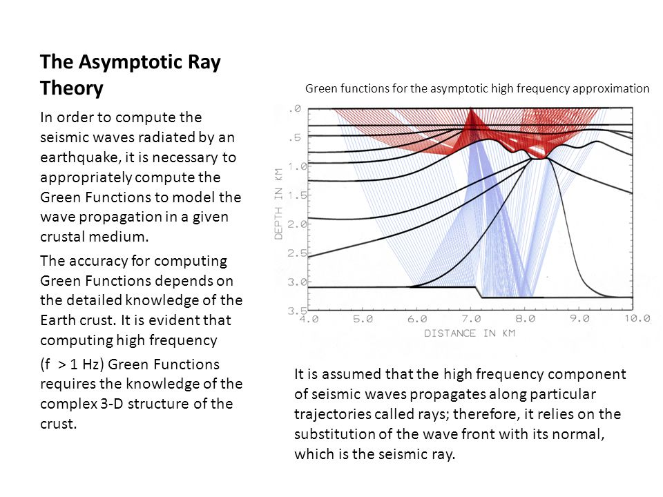 The Asymptotic Ray Theory