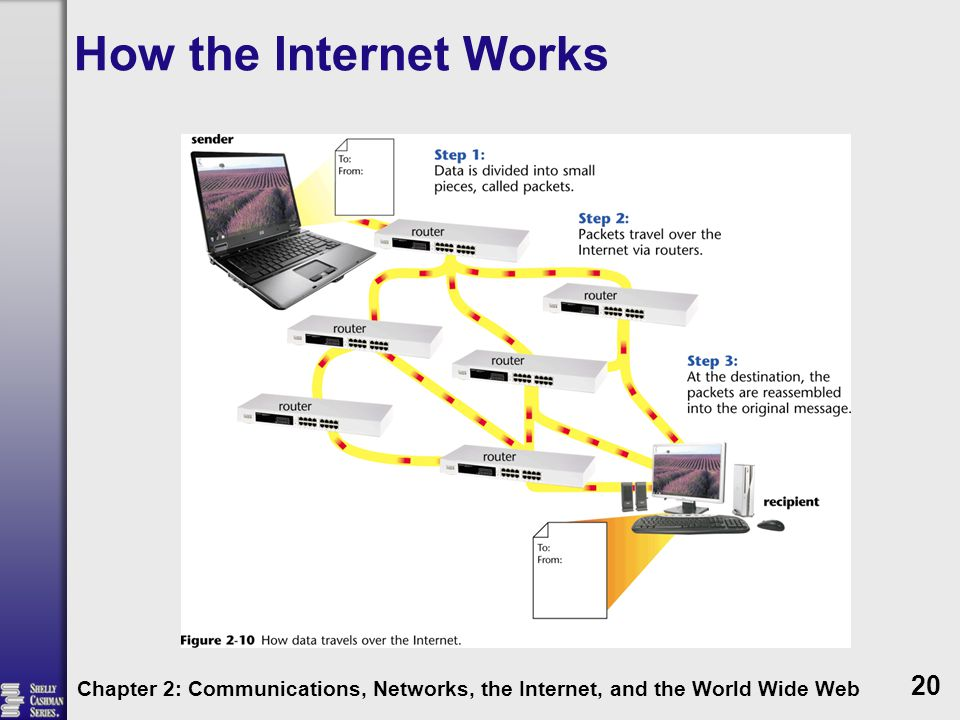 How the Internet Works Chapter 2: Communications, Networks, the Internet, and the World Wide Web
