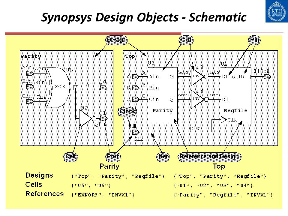 Synopsys Design Objects - Schematic
