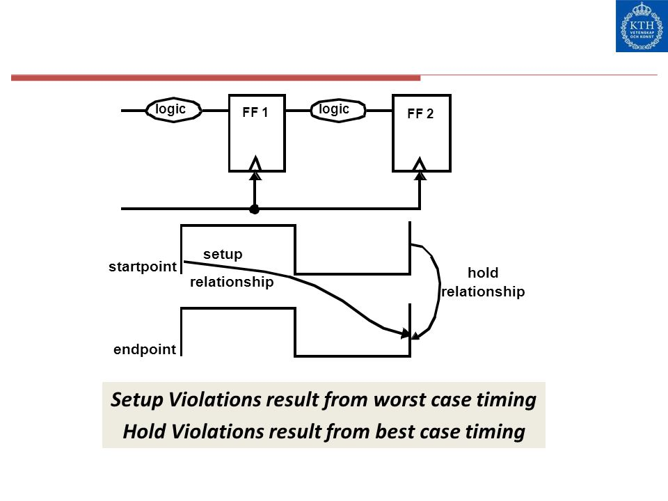 Setup Violations result from worst case timing