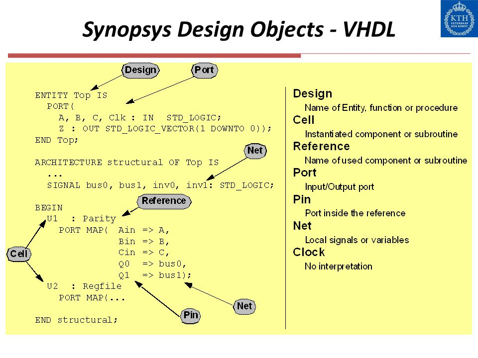 Synopsys Design Objects - VHDL