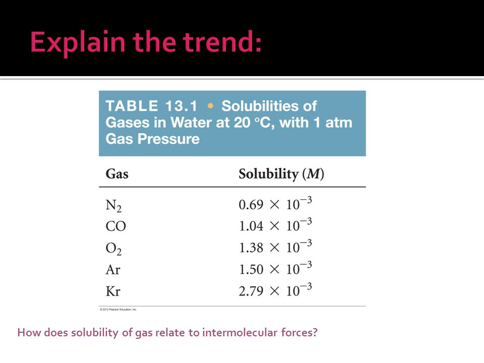 Explain the trend: How does solubility of gas relate to intermolecular forces