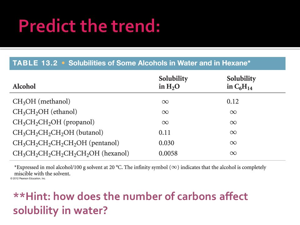 Predict the trend: **Hint: how does the number of carbons affect solubility in water