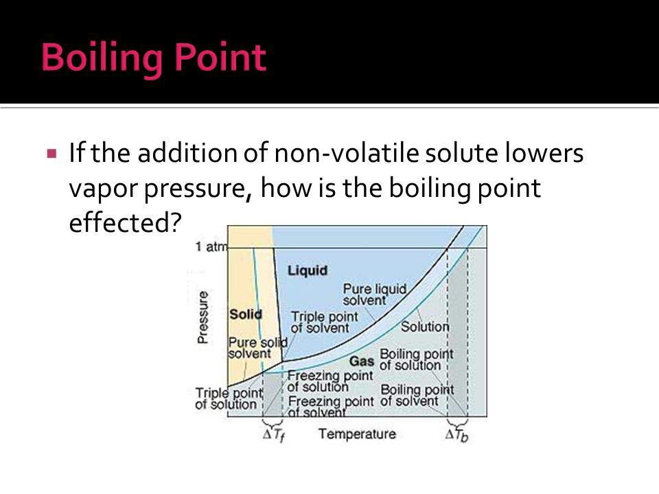 Boiling Point If the addition of non-volatile solute lowers vapor pressure, how is the boiling point effected