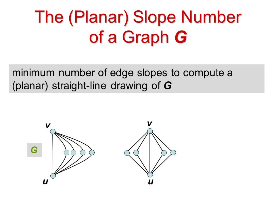 The (Planar) Slope Number of a Graph G