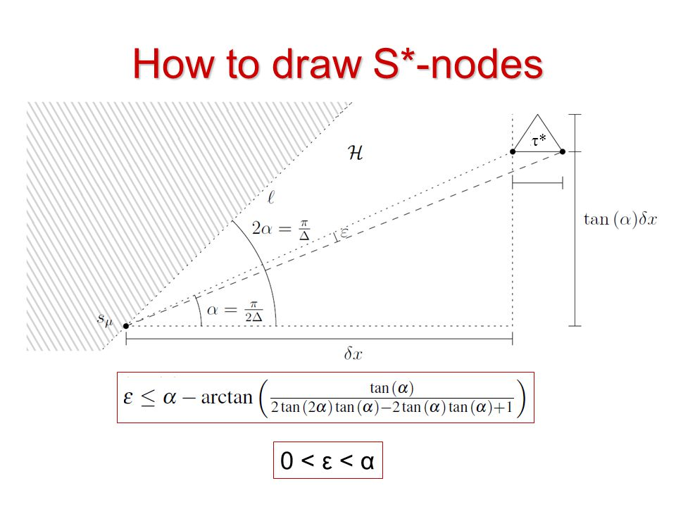 How to draw S*-nodes τ* 0 < ε < α