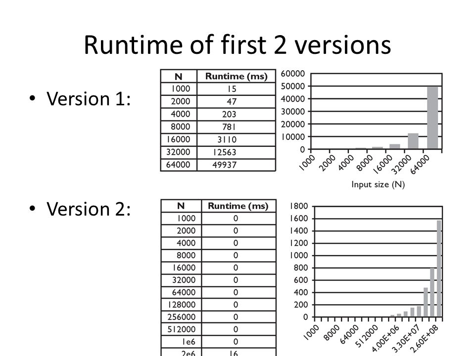 Runtime of first 2 versions