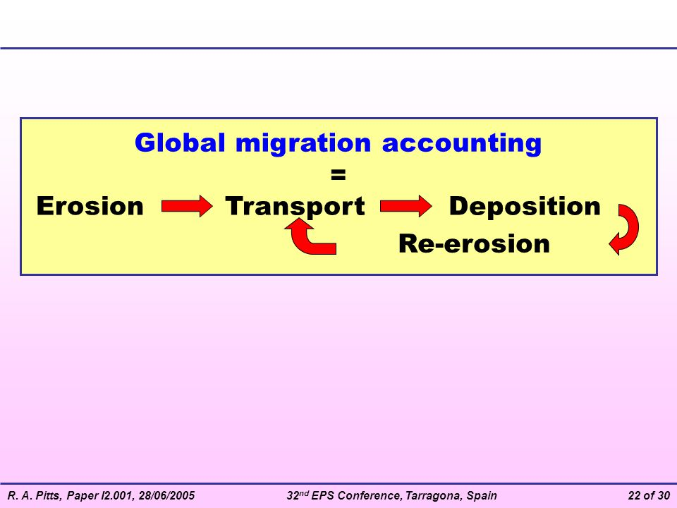 Global migration accounting