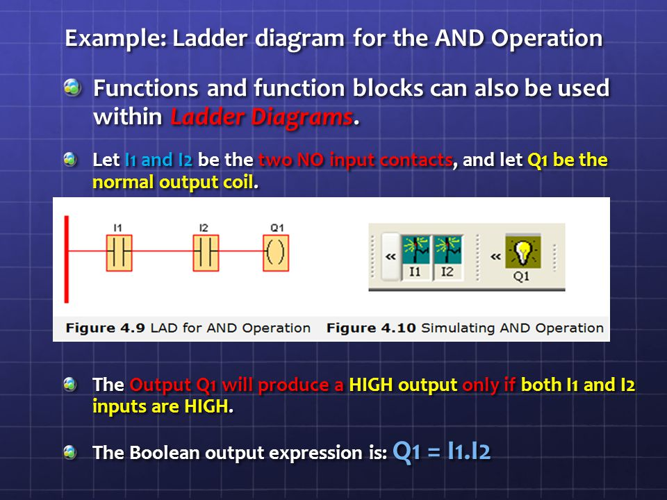 Programming with ladder logic ppt video online download example ladder diagram for the and operation ccuart Choice Image