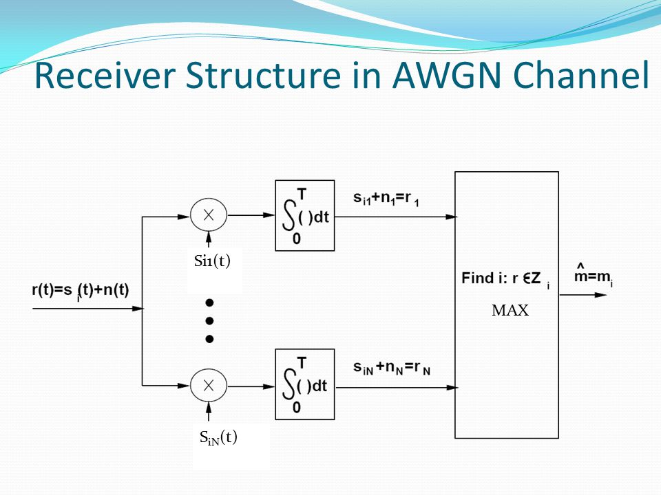 Receiver Structure in AWGN Channel