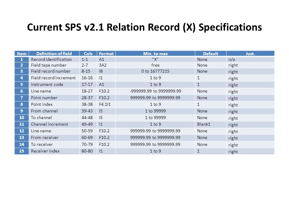 Current SPS v2.1 Relation Record (X) Specifications