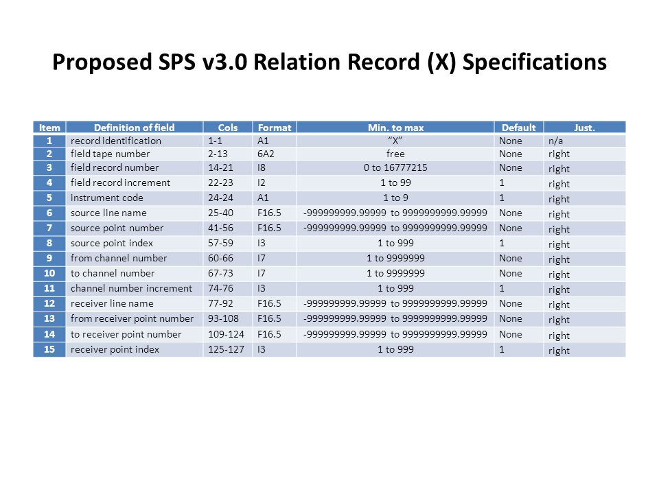 Proposed SPS v3.0 Relation Record (X) Specifications