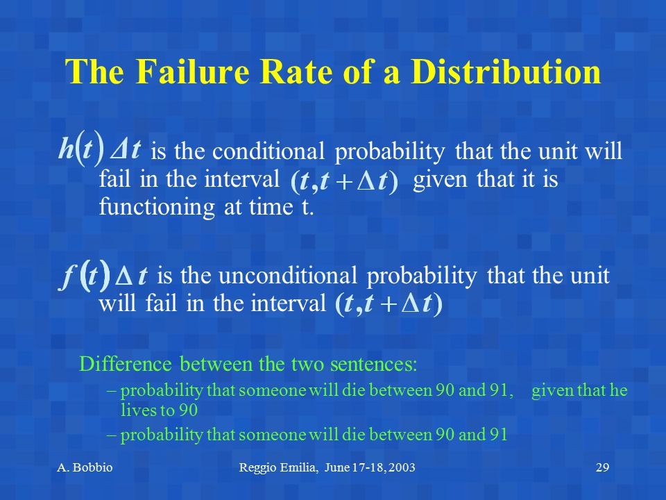 The Failure Rate of a Distribution