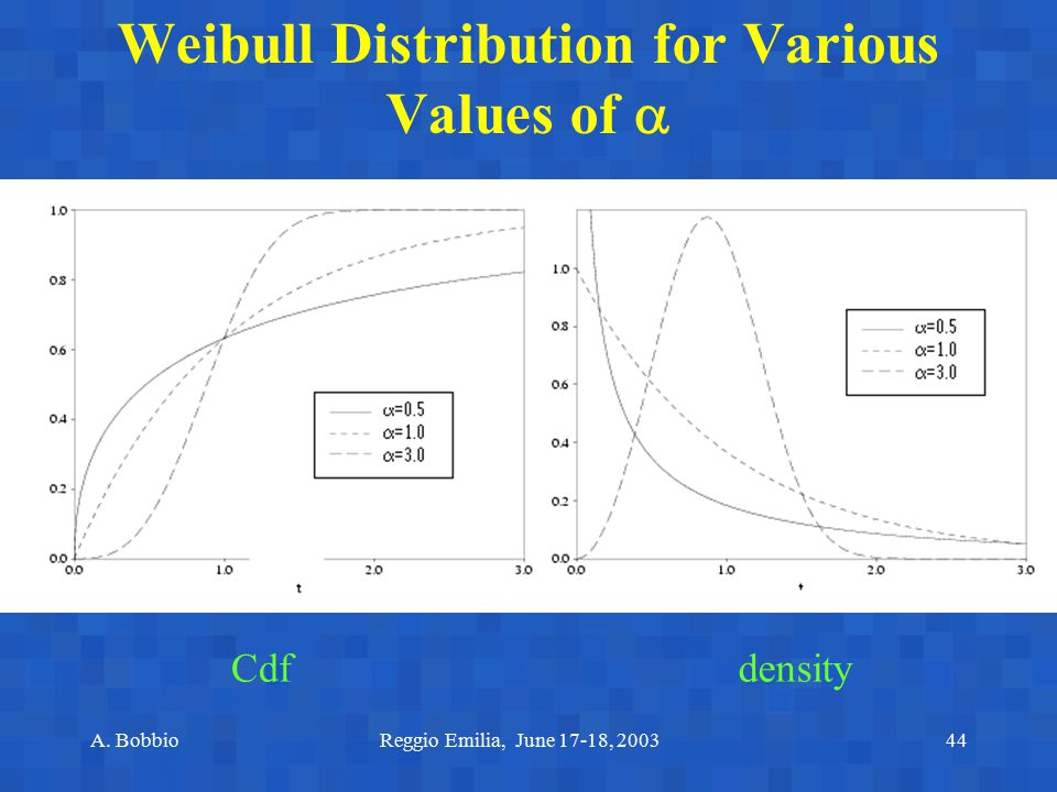 Weibull Distribution for Various Values of 
