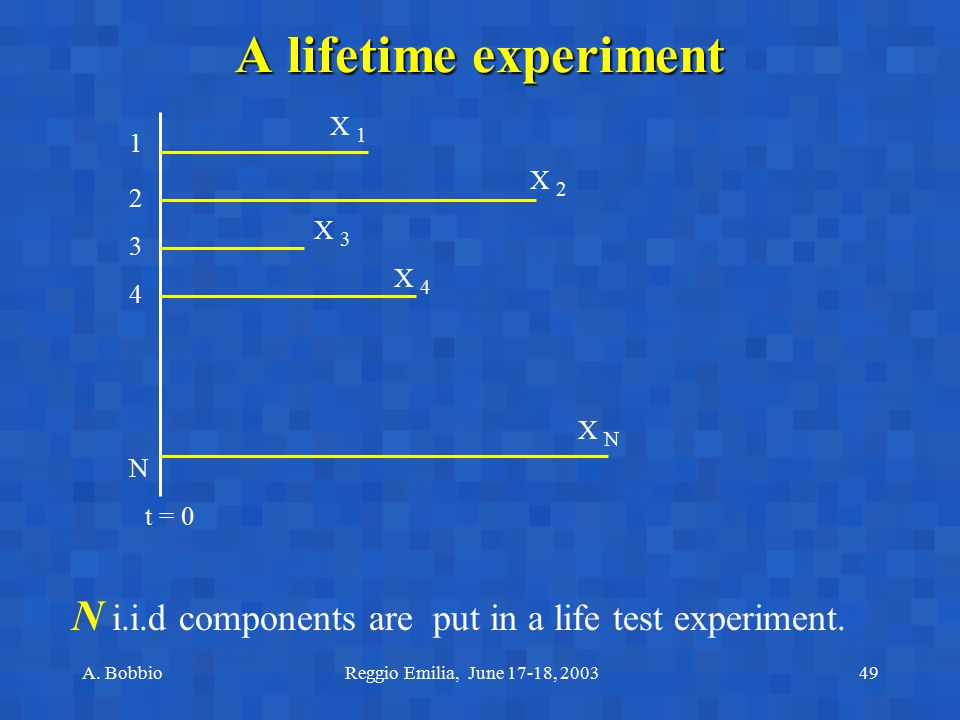 A lifetime experiment X 1. 1. X 2. 2. X 3. 3. X 4. 4. X N. N. t = 0. N i.i.d components are put in a life test experiment.