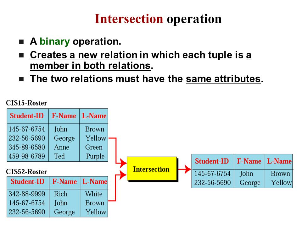 Intersection operation