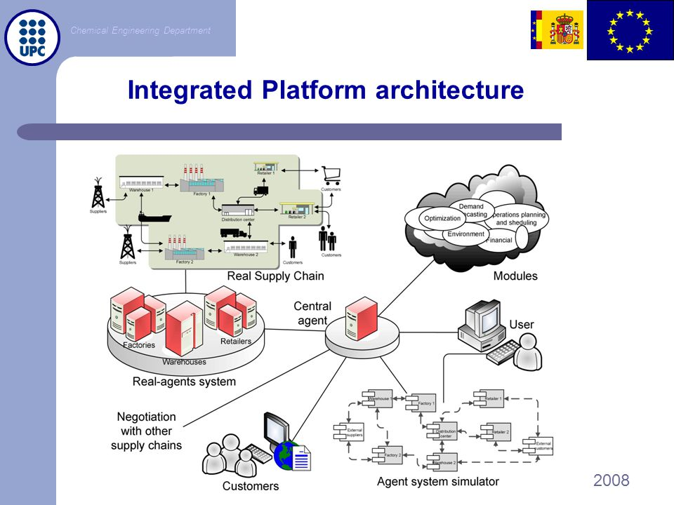 Integrated Platform architecture