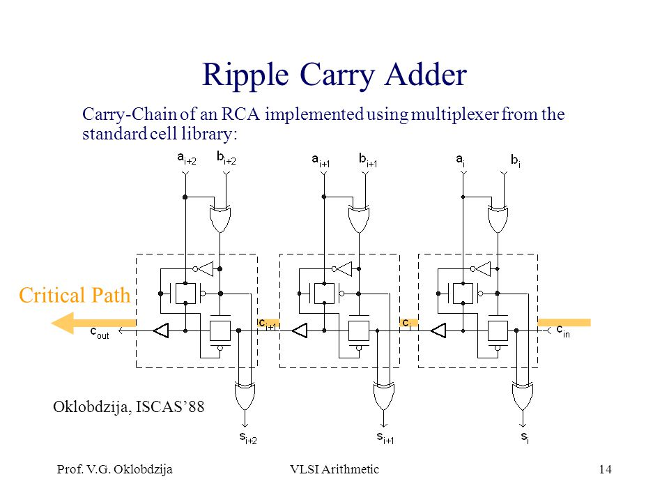 Ripple Carry Adder Critical Path