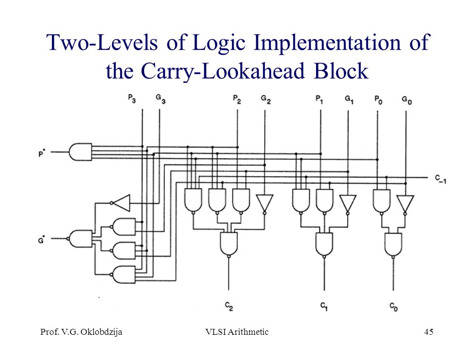 Two-Levels of Logic Implementation of the Carry-Lookahead Block