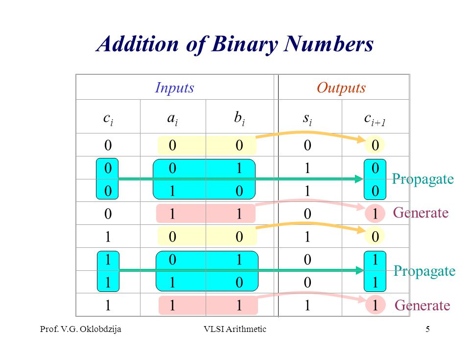 Addition of Binary Numbers